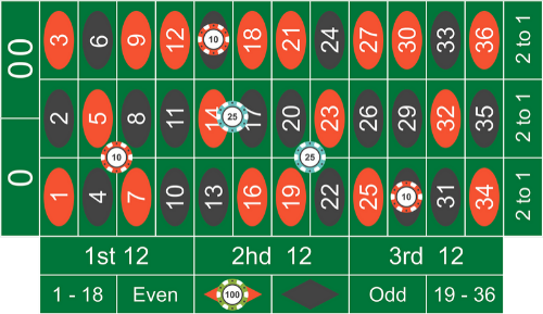 Roulette: bet example